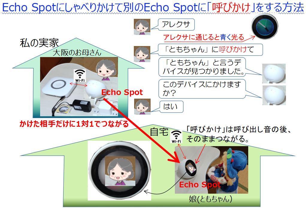Echo Spotから呼びかけをする方法