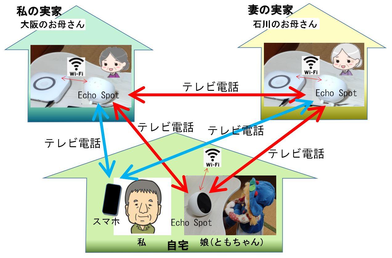 テレビ電話の構想