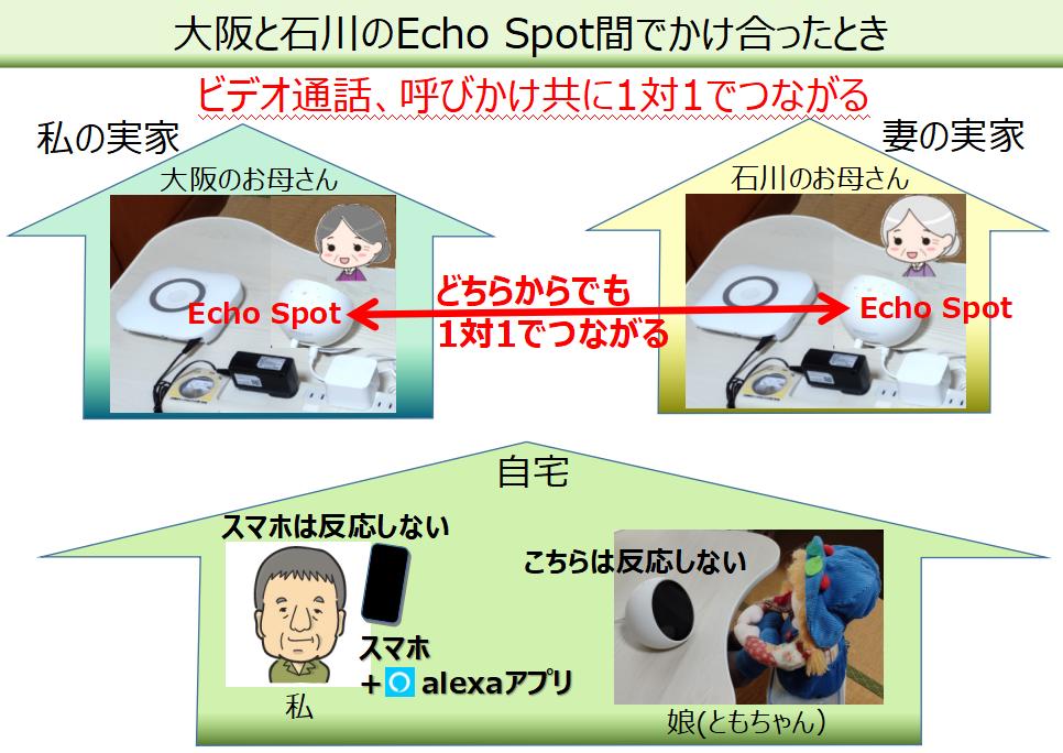 大阪と石川のEcho Spot間