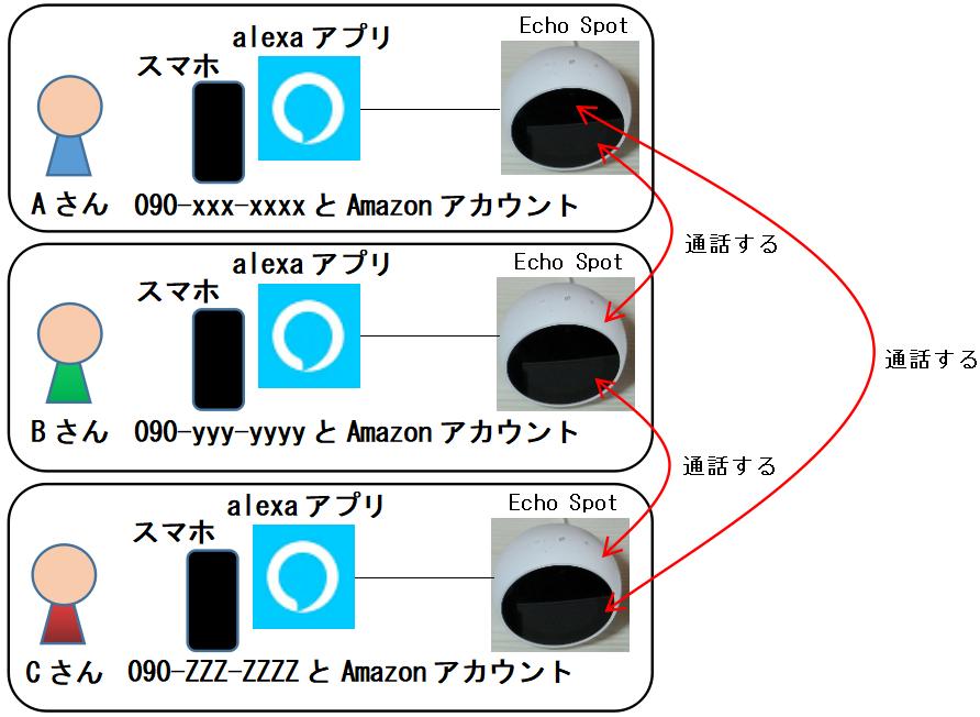 Echo Spotの設定1