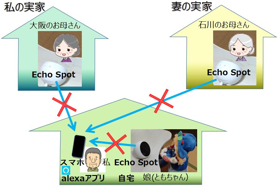 Echo Spotからスマホ間のNG