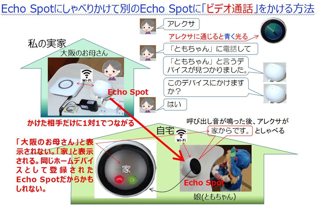 Echo Spotからビデオ通話する方法
