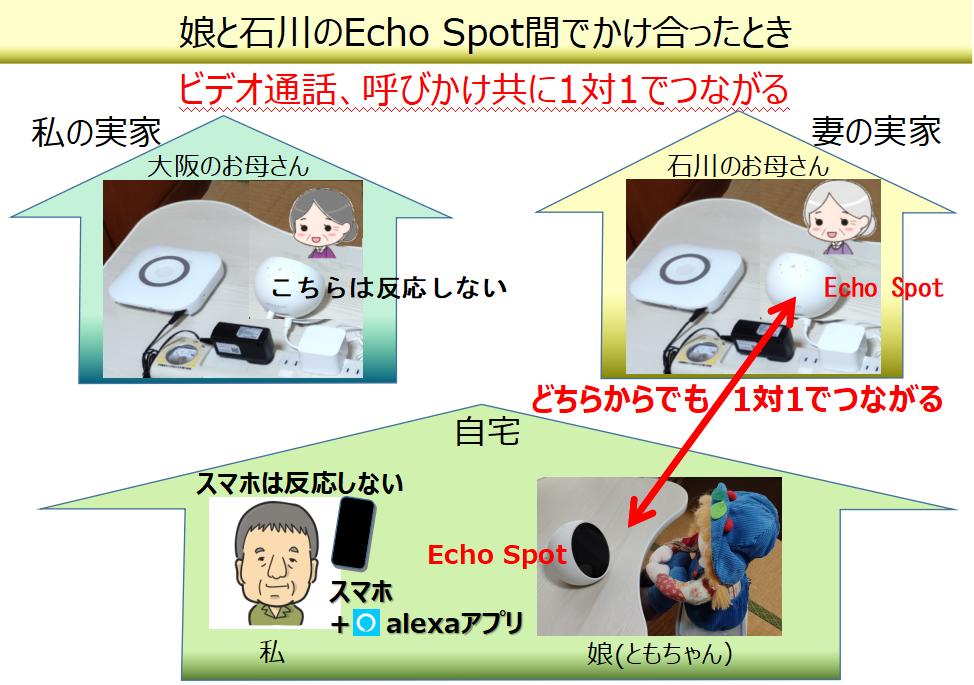 娘と石川のEcho Spot間