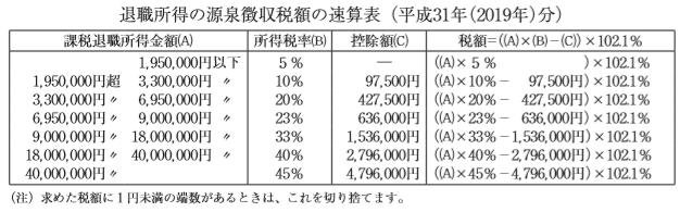退職所得の源泉徴収額の速算表