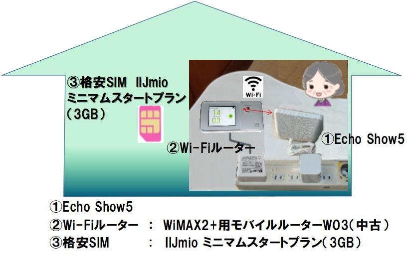 テレビ電話の機器構成B