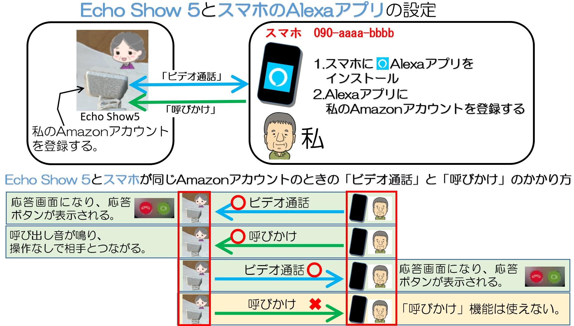 Echo Show5とスマホの設定
