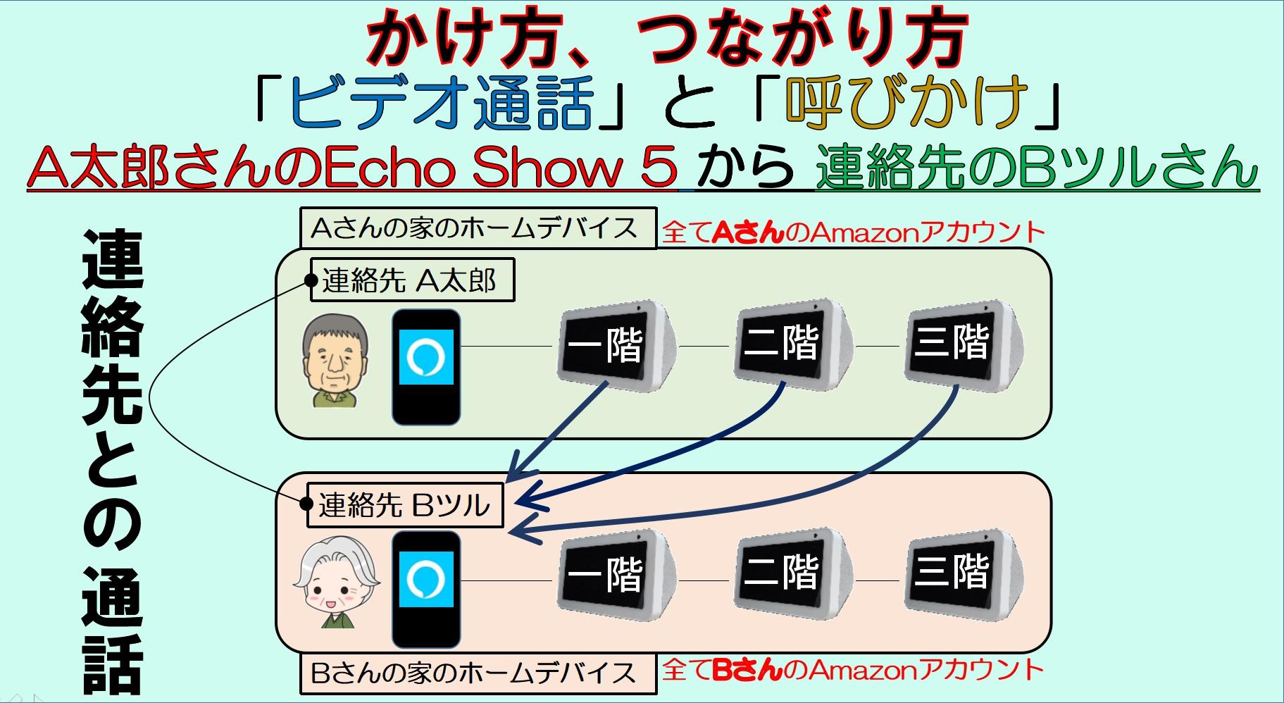 アイキャッチ_A太郎さんのEcho show 5から連絡先のBツルさん