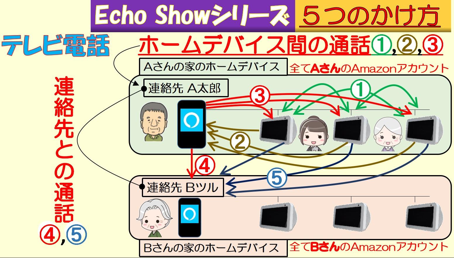 アイキャッチ_Echo Showシリーズ、5つのかけ方