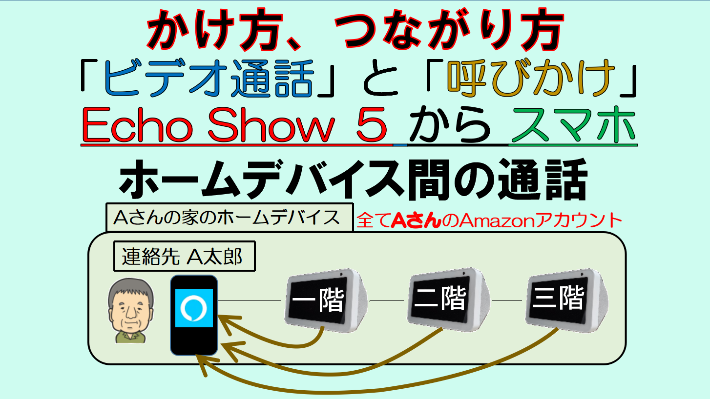 アイキャッチ_Echo Show 5からスマホ