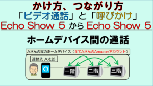 アイキャッチ_Echo Show 5間の通話