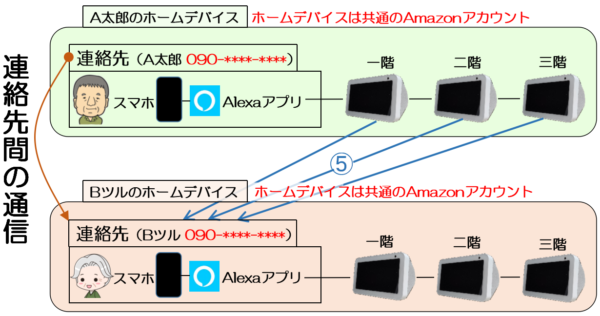 AさんのEcho Show 5から連絡先間の通話