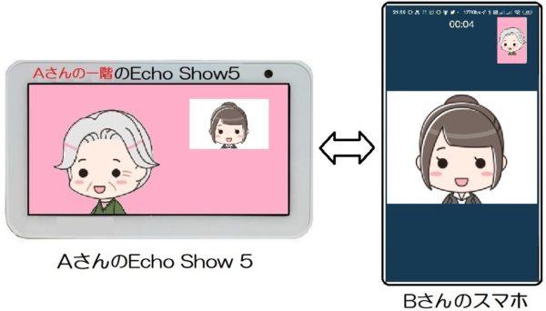 AさんのEcho Show 5からBさんの家_通話中