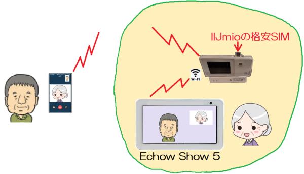 Echo Show 5の通話中のデータ消費量