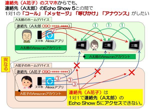 A花子さんもEcho Show 5にアクセスしたい