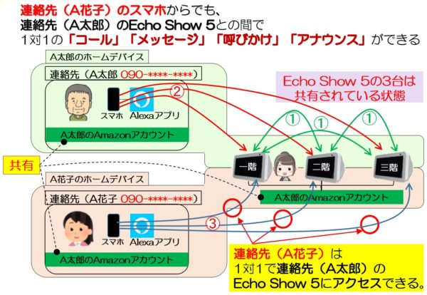 A花子さんもEcho Show 5にアクセスできる