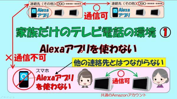 アイキャッチ_Alexaアプリを使わないで2台のEcho Show 5だけでテレビ電話をする方法