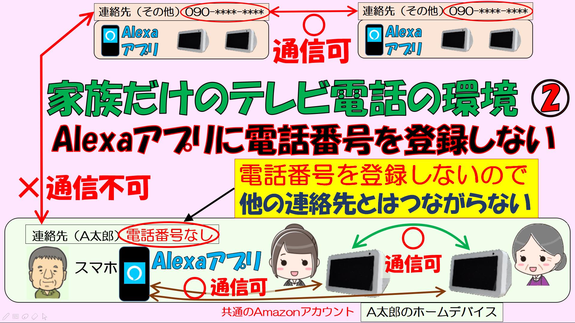 アイキャッチ_Alexaアプリに電話番号を登録しないでテレビ電話をする方法