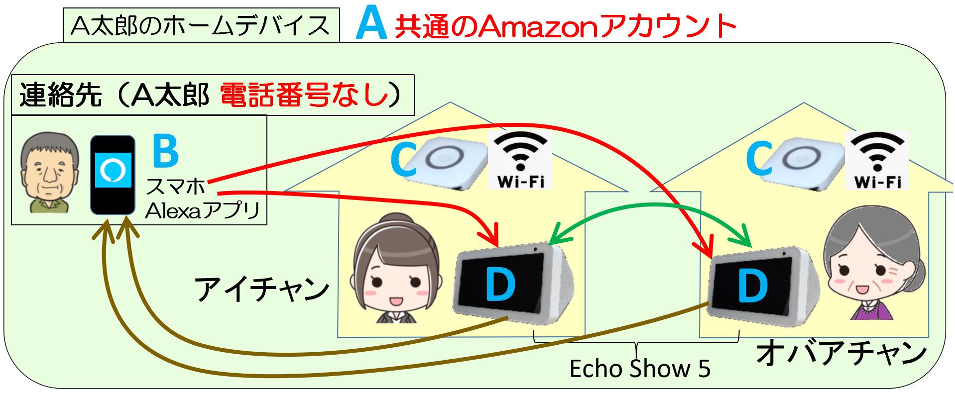 ホームデバイス内でEcho Show 5を別々のWiFi環境下で使う環境