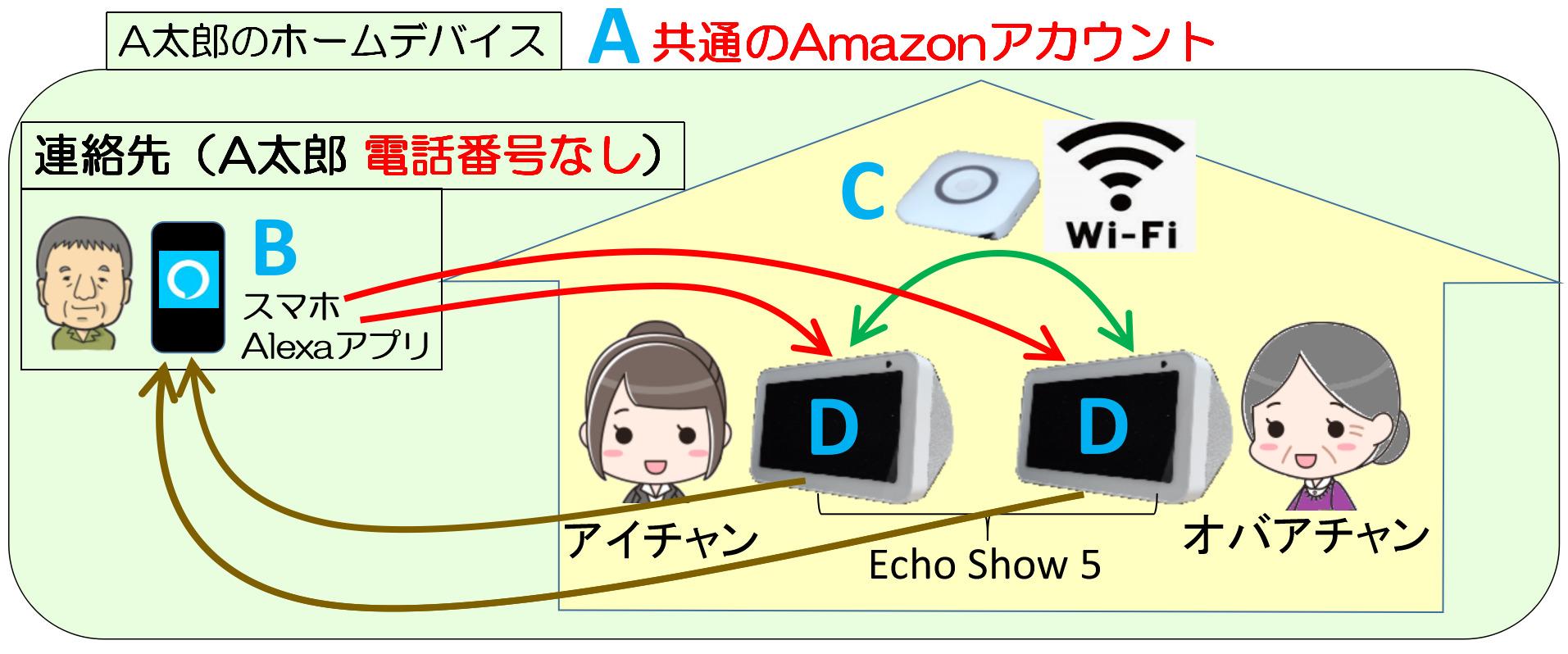 ホームデバイス内でEcho Show 5を同じWiFi環境下で使う環境