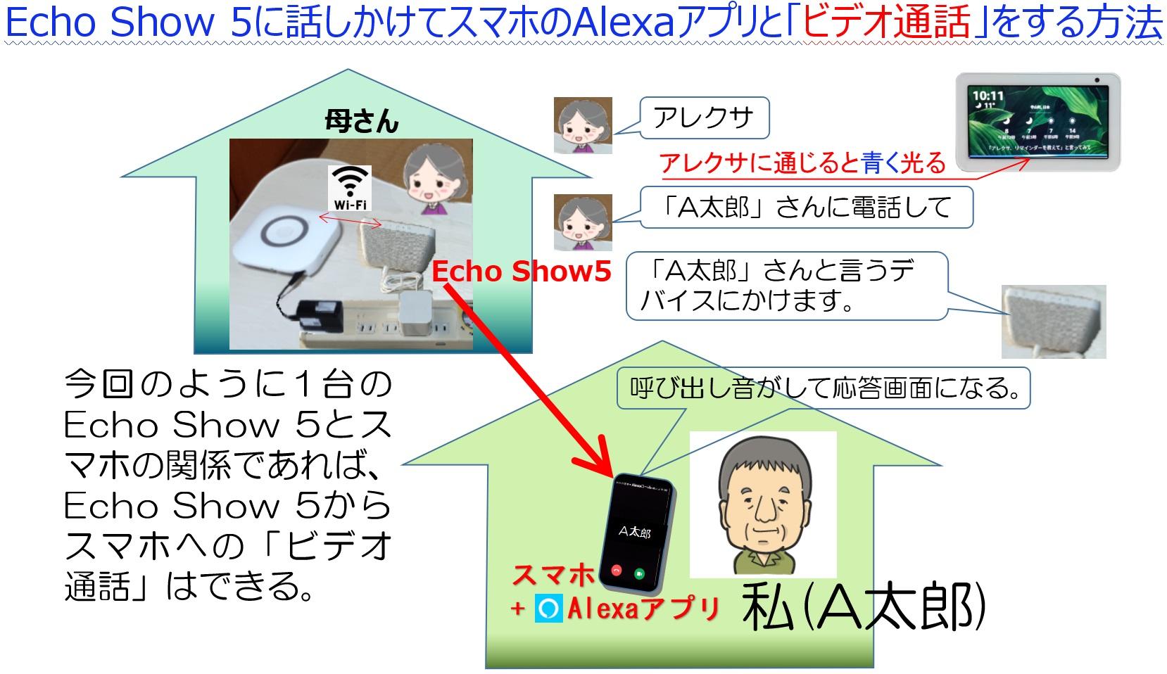 Echo Show5からスマホ